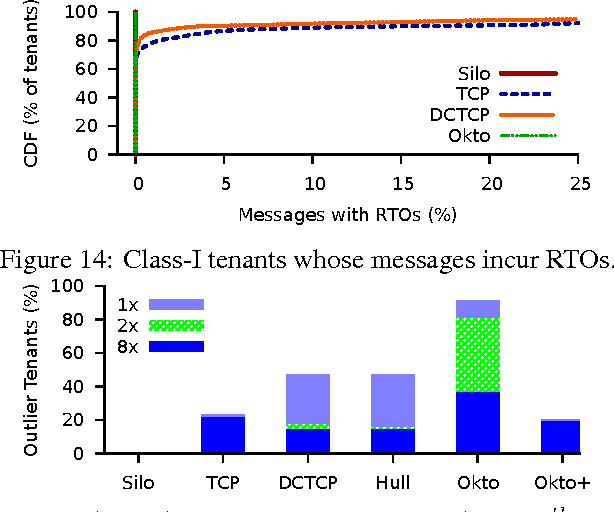 Figure 14: Class-I tenants whose messages incur RTOs.