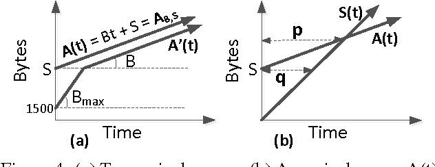Figure 4: (a) Two arrival curves. (b) An arrival curve, A(t) and a switch's service curve, S(t).