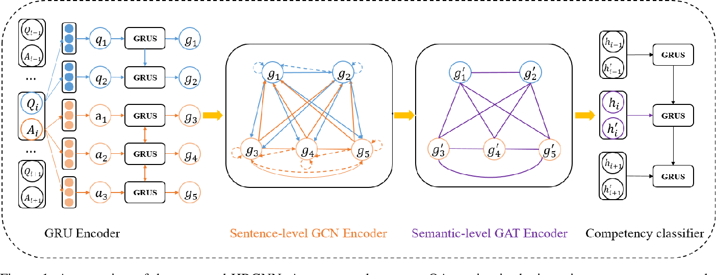 Figure 1 for A Hierarchical Reasoning Graph Neural Network for The Automatic Scoring of Answer Transcriptions in Video Job Interviews