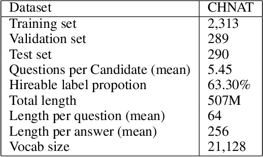 Figure 3 for A Hierarchical Reasoning Graph Neural Network for The Automatic Scoring of Answer Transcriptions in Video Job Interviews