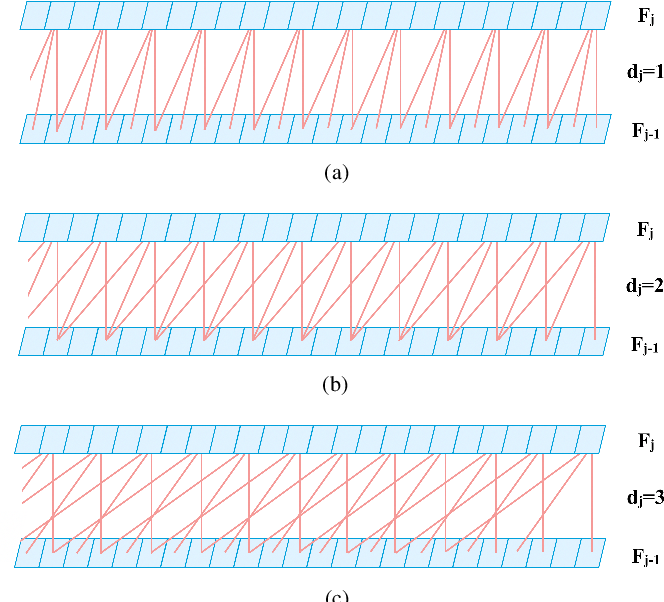 Figure 1 for FENet: A Frequency Extraction Network for Obstructive Sleep Apnea Detection