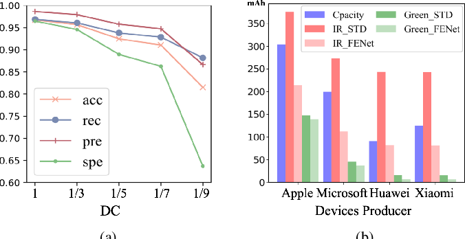 Figure 3 for FENet: A Frequency Extraction Network for Obstructive Sleep Apnea Detection