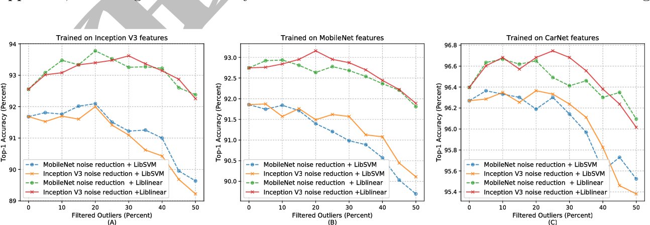 Figure 9 from Transfer learning approach for classification