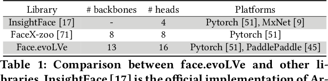 Figure 2 for Face.evoLVe: A High-Performance Face Recognition Library