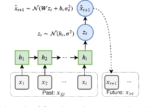 Figure 1 for On Predictive Information Sub-optimality of RNNs