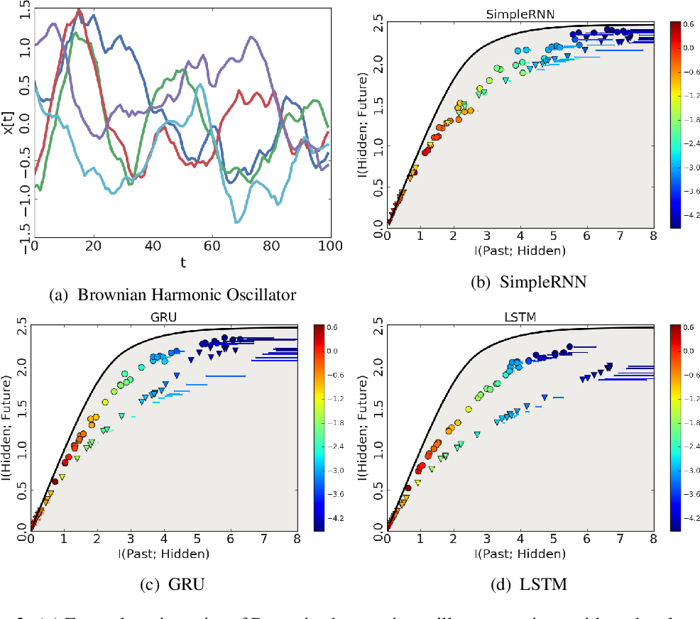Figure 2 for On Predictive Information Sub-optimality of RNNs