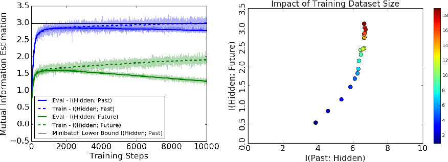 Figure 4 for On Predictive Information Sub-optimality of RNNs