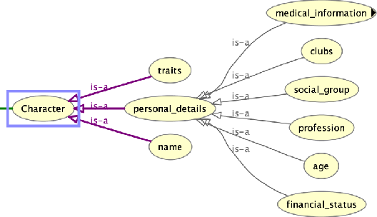 Figure 1 for Who killed Lilly Kane? A case study in applying knowledge graphs to crime fiction