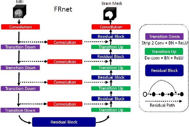 Figure 3 for FRNET: Flattened Residual Network for Infant MRI Skull Stripping