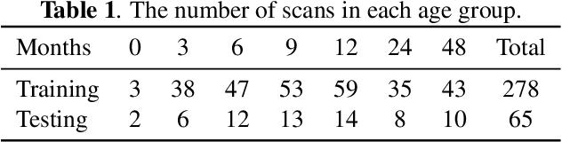 Figure 2 for FRNET: Flattened Residual Network for Infant MRI Skull Stripping