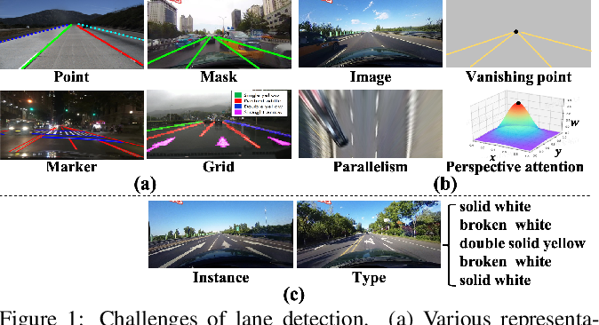 Figure 1 for Structure Guided Lane Detection