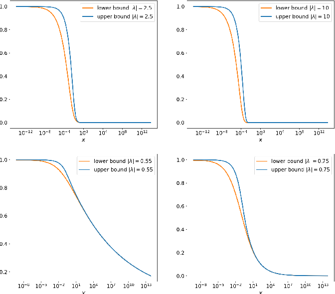 Figure 4 for Point process simulation of Generalised inverse Gaussian processes and estimation of the Jaeger Integral