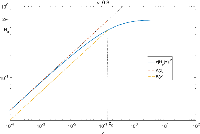 Figure 1 for Point process simulation of Generalised inverse Gaussian processes and estimation of the Jaeger Integral
