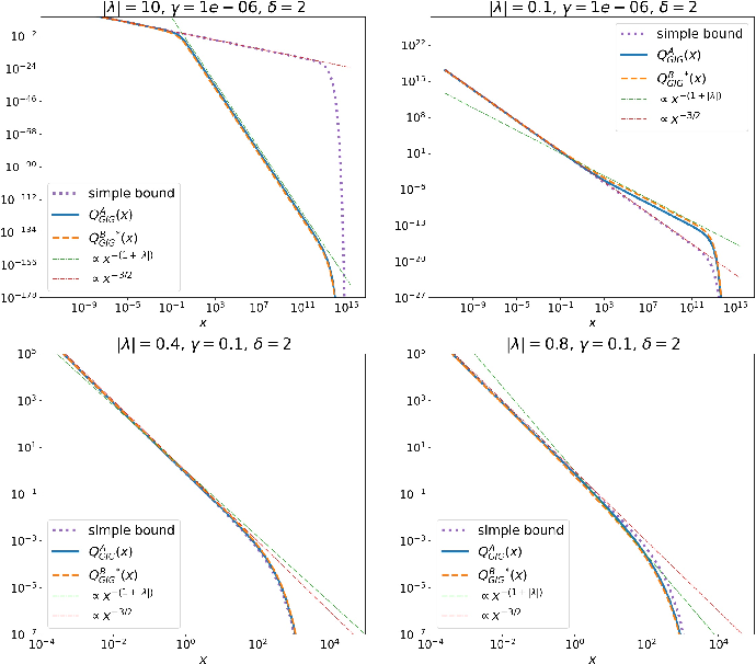 Figure 3 for Point process simulation of Generalised inverse Gaussian processes and estimation of the Jaeger Integral