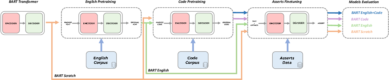 Figure 1 for Generating Accurate Assert Statements for Unit Test Cases using Pretrained Transformers