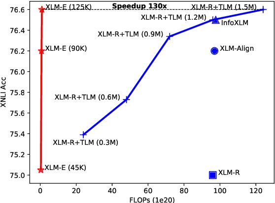 Figure 1 for XLM-E: Cross-lingual Language Model Pre-training via ELECTRA
