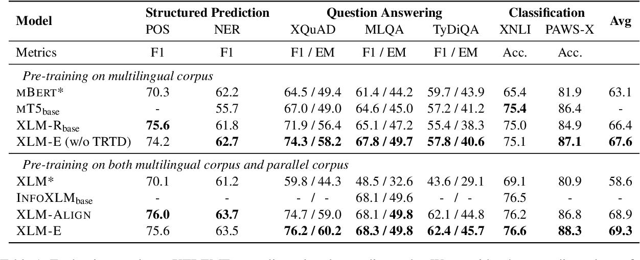 Figure 2 for XLM-E: Cross-lingual Language Model Pre-training via ELECTRA