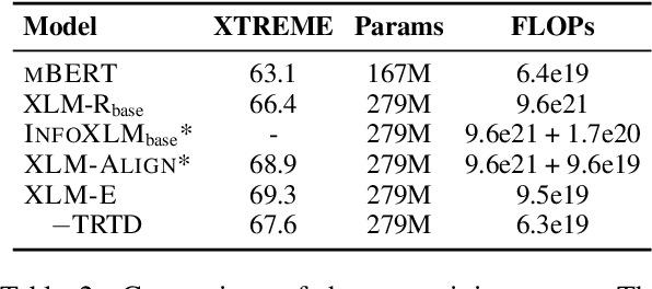 Figure 4 for XLM-E: Cross-lingual Language Model Pre-training via ELECTRA