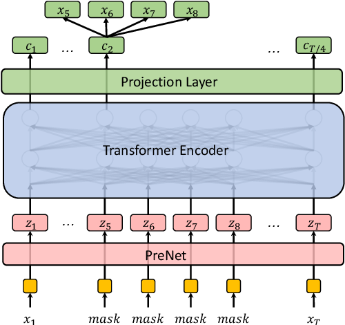 Figure 1 for A Further Study of Unsupervised Pre-training for Transformer Based Speech Recognition
