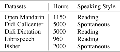 Figure 2 for A Further Study of Unsupervised Pre-training for Transformer Based Speech Recognition