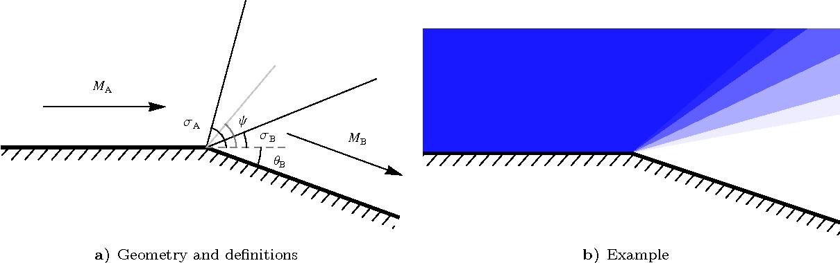 PDF] Scramjet Engine Model MASIV: Role of Mixing, Chemistry