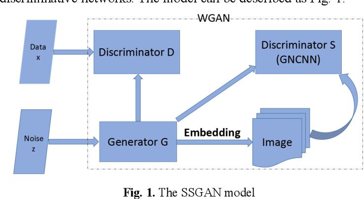 Figure 1 for SSGAN: Secure Steganography Based on Generative Adversarial Networks