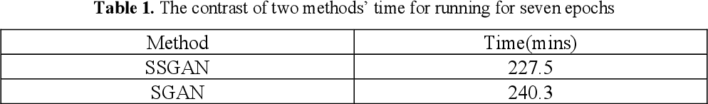 Figure 2 for SSGAN: Secure Steganography Based on Generative Adversarial Networks