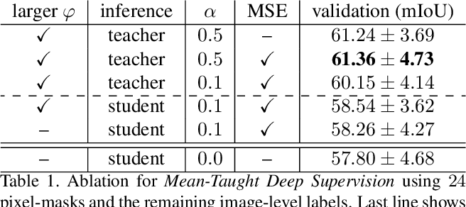 Figure 2 for Every Annotation Counts: Multi-label Deep Supervision for Medical Image Segmentation