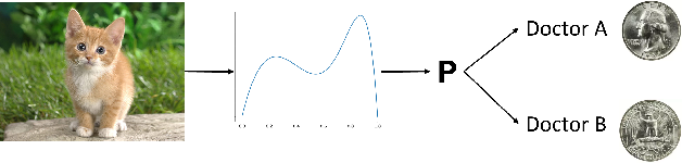 Figure 1 for Quantifying Intrinsic Uncertainty in Classification via Deep Dirichlet Mixture Networks