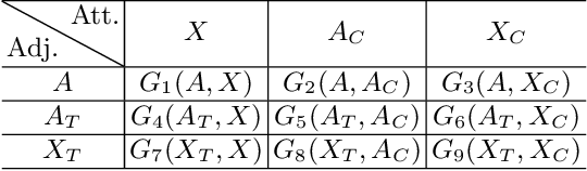 Figure 1 for Data Augmentation for Graph Convolutional Network on Semi-Supervised Classification
