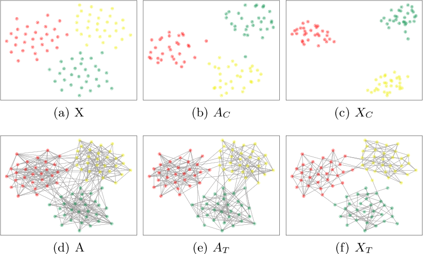 Figure 2 for Data Augmentation for Graph Convolutional Network on Semi-Supervised Classification