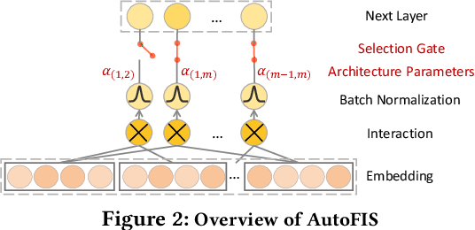 Figure 2 for AutoFIS: Automatic Feature Interaction Selection in Factorization Models for Click-Through Rate Prediction