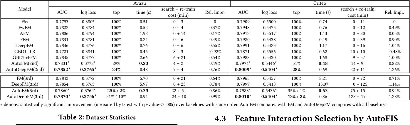 Figure 3 for AutoFIS: Automatic Feature Interaction Selection in Factorization Models for Click-Through Rate Prediction