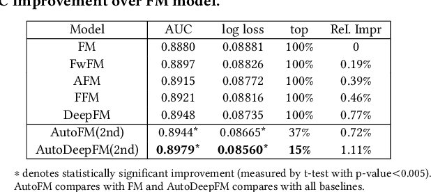 Figure 4 for AutoFIS: Automatic Feature Interaction Selection in Factorization Models for Click-Through Rate Prediction