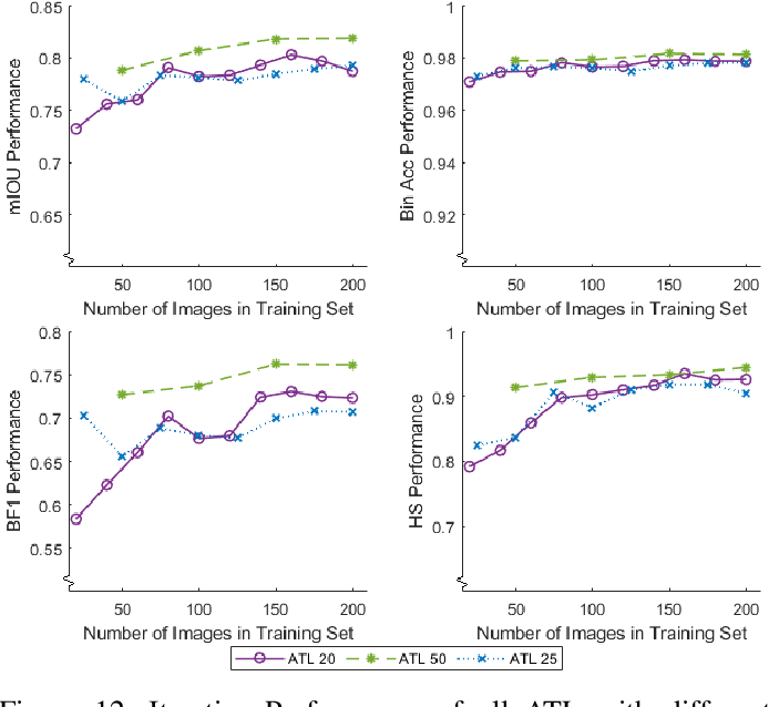 Figure 4 for Automated Iterative Training of Convolutional Neural Networks for Tree Skeleton Segmentation