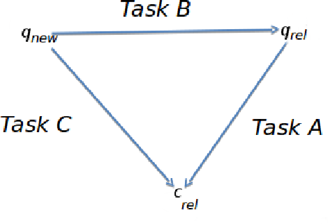 Figure 1 for Multitask Learning with Deep Neural Networks for Community Question Answering