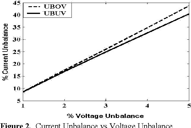 Impact of voltage unbalance on the performance of three