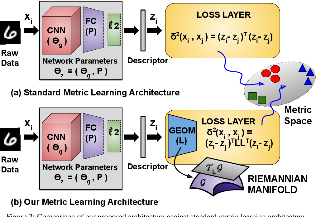 Figure 3 for Affinity guided Geometric Semi-Supervised Metric Learning