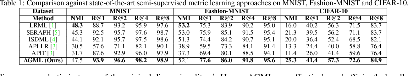 Figure 2 for Affinity guided Geometric Semi-Supervised Metric Learning