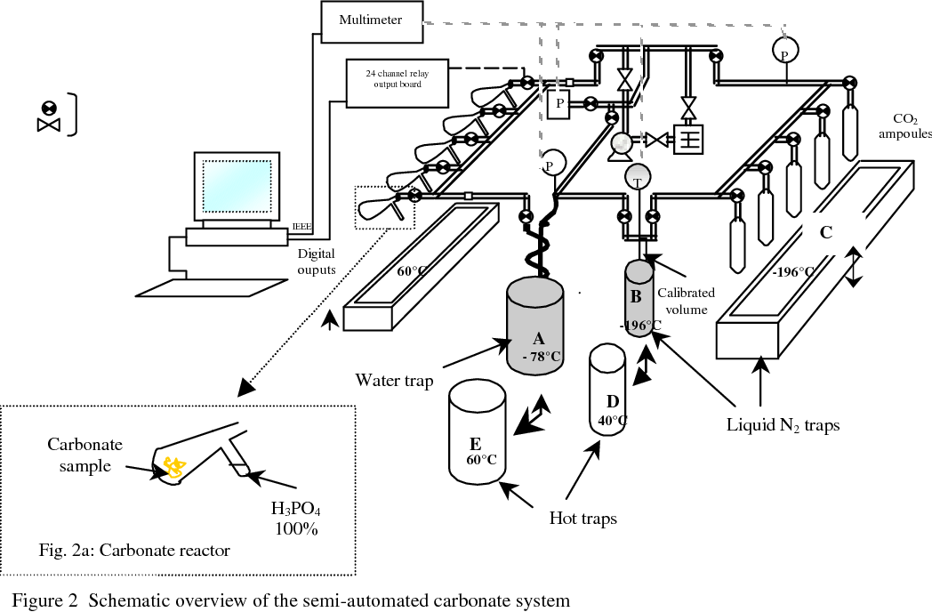 Development Of A Semi Automated System For Routine Preparation Of