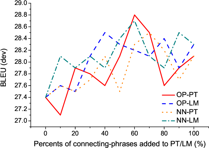 Figure 2 for Connecting Phrase based Statistical Machine Translation Adaptation