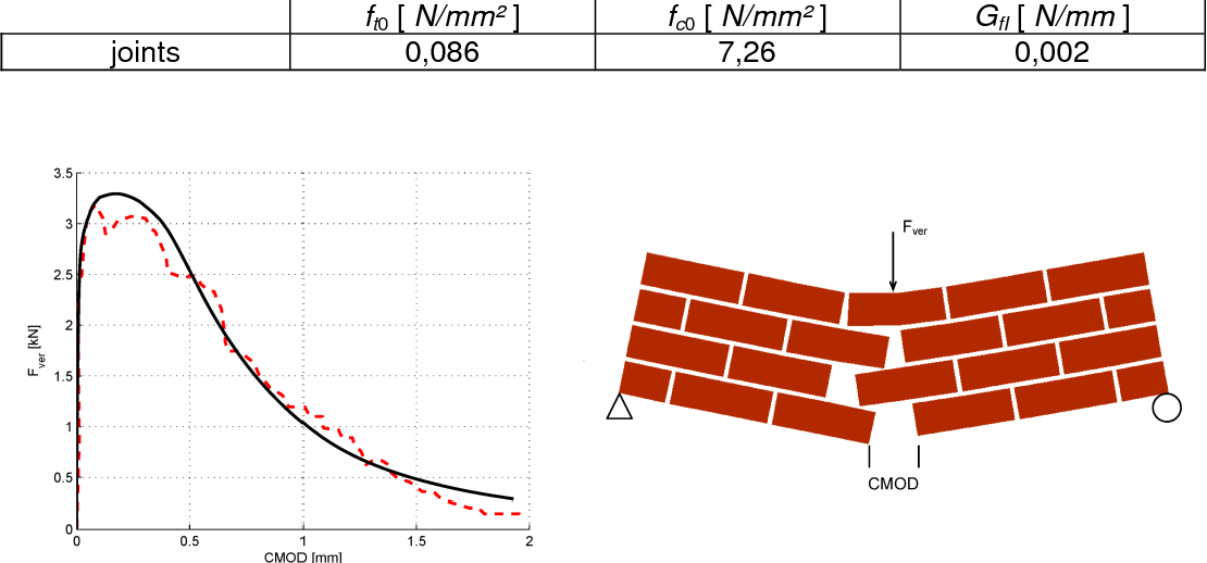 Mesoscopic modelling of masonry using weak discontinuities
