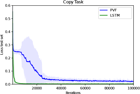 Figure 3 for Parameter-based Value Functions