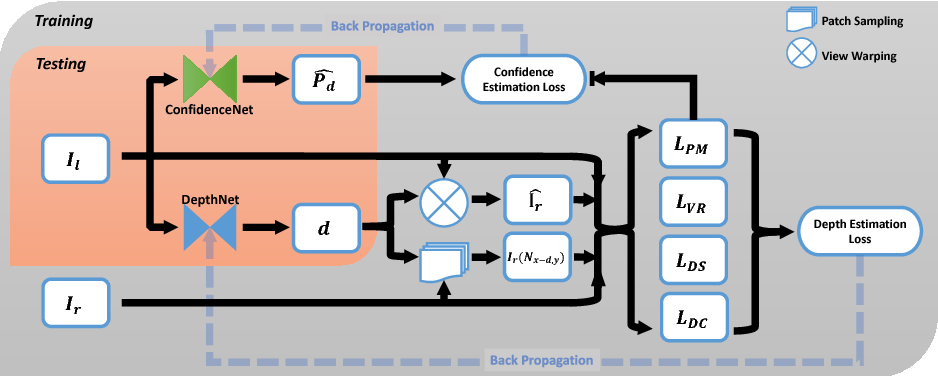 Figure 3 for Self-Supervised Monocular Image Depth Learning and Confidence Estimation