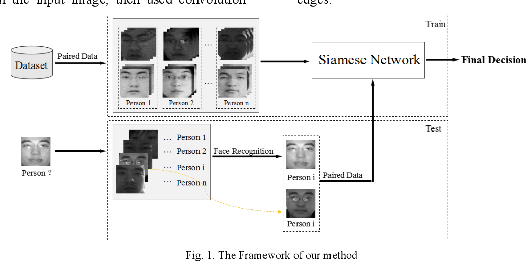 Figure 1 for Face Liveness Detection Based on Client Identity Using Siamese Network
