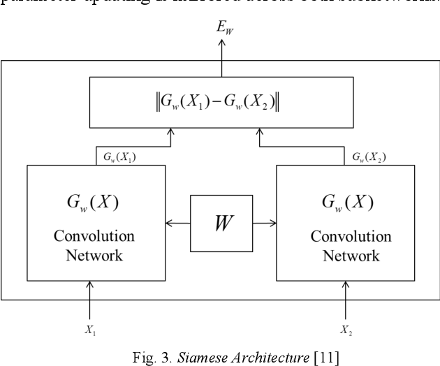 Figure 2 for Face Liveness Detection Based on Client Identity Using Siamese Network