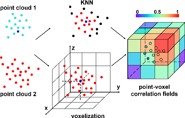 Figure 1 for PV-RAFT: Point-Voxel Correlation Fields for Scene Flow Estimation of Point Clouds