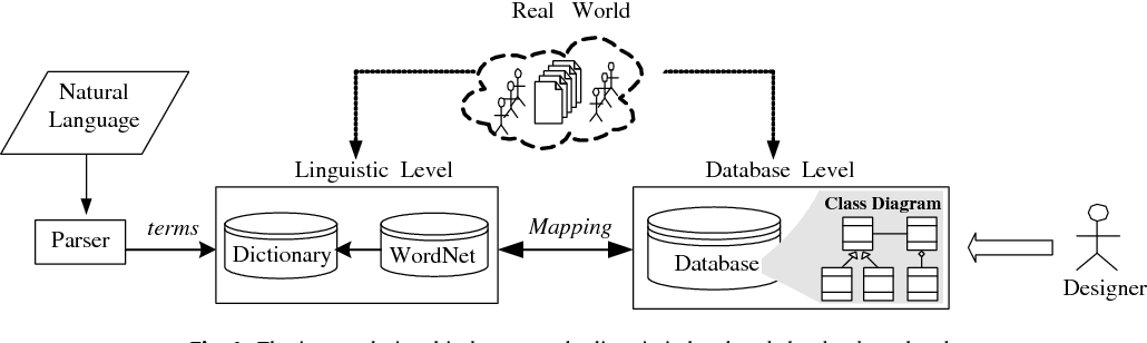Enriching the class diagram concepts to capture natural language figure 1 ccuart Gallery