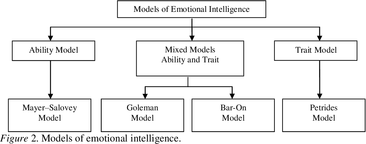 PDF] Effect of Emotional Experiences on Emotional Intelligence Among