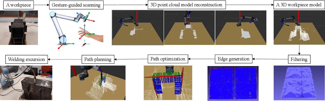 Figure 1 for Path Planning with Automatic Seam Extraction over Point Cloud Models for Robotic Arc Welding